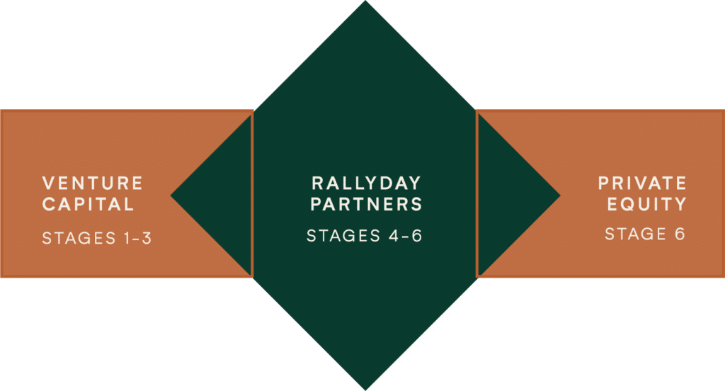 rallyday takes place in stages 4-6